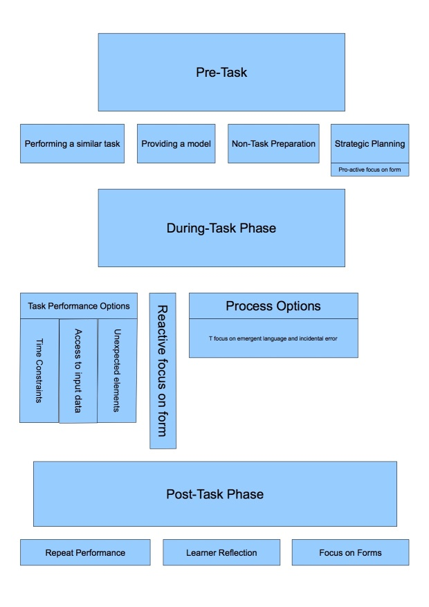 Task-Based Teaching outline copy